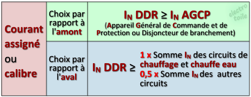 Tableau courant assigne ou calibre des DDR differentiel