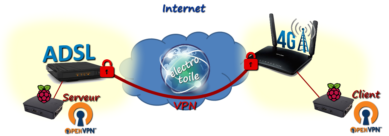Configuration tutoriel openVPN