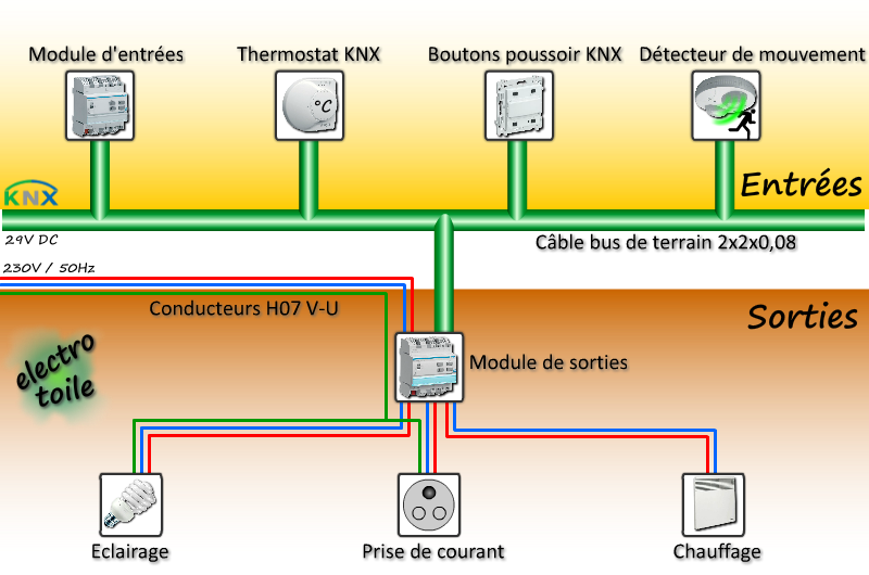structure domotique KNX hager