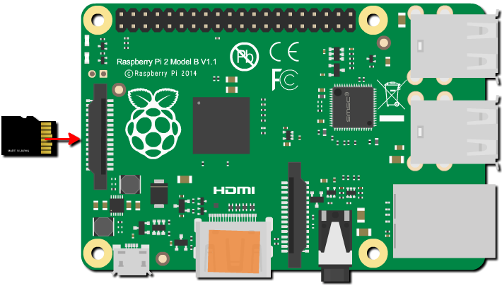 raspberry pi 2 insertion microSD